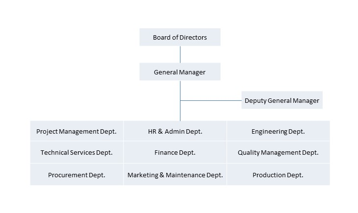 组织结构图EN.jpg